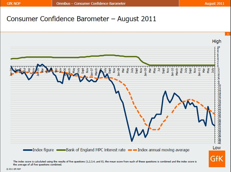 Consumer Confidence August chart
