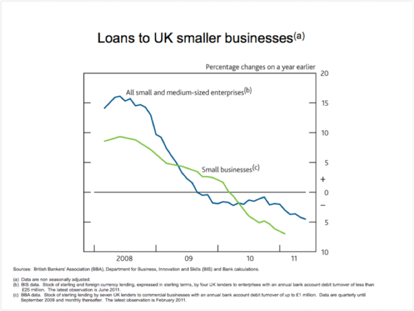 Loans to UK smaller businesses