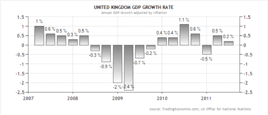 UK GDP Growth Rate