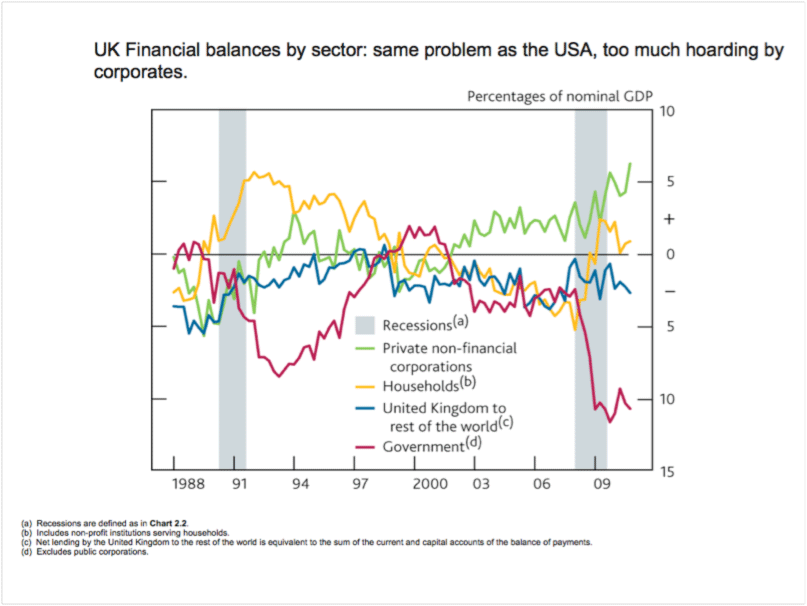 UK Financial balances by sector