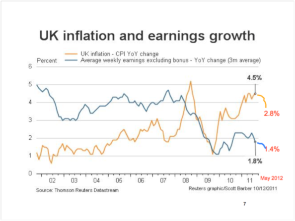 UK Inflation & Earnings